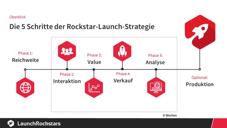 Onlinekurs-erstellen-Rockstar-Launch-Strategie